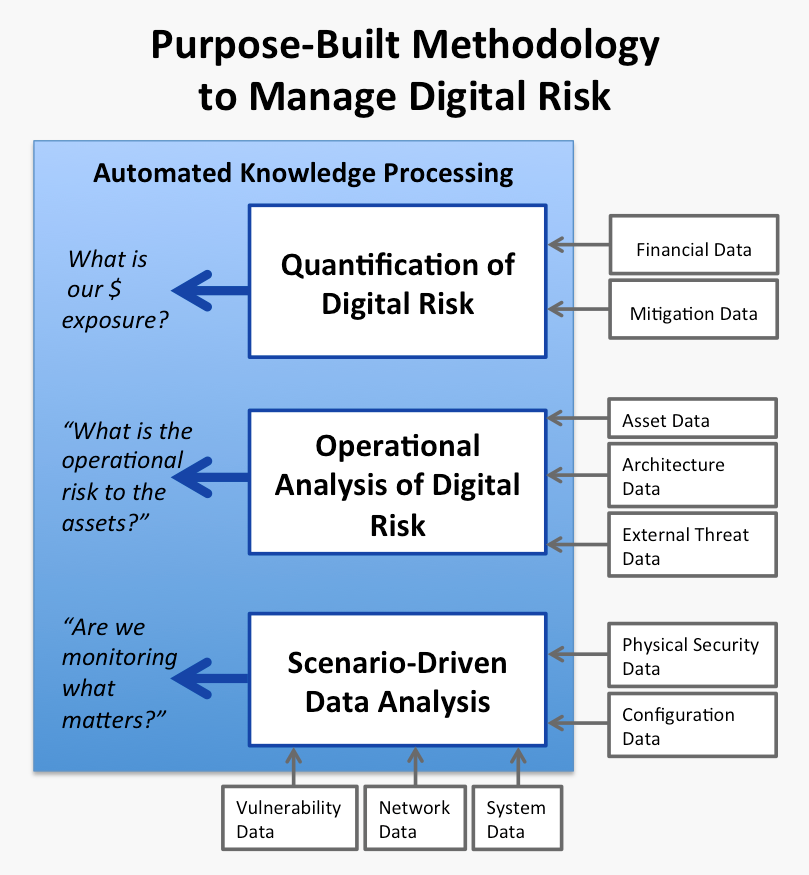 Digital-Risk-Management-Methodology