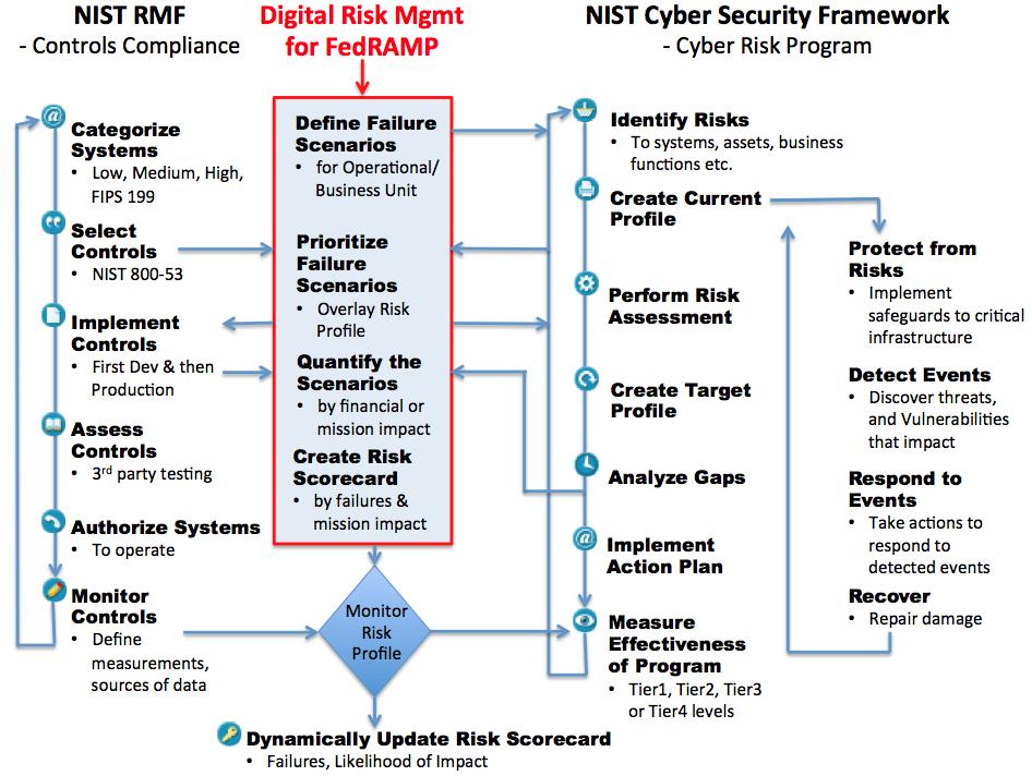 Digital-Risk-Mgmt-for-FedRAMP