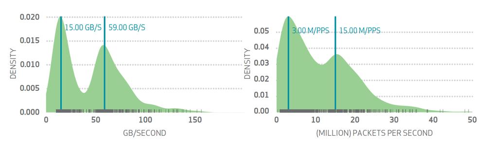Verizon 2015 Data Breach Investigation Report graphic for DDoS