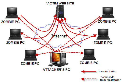 is the iot the ultimate delivery vehicle for ddos attacks